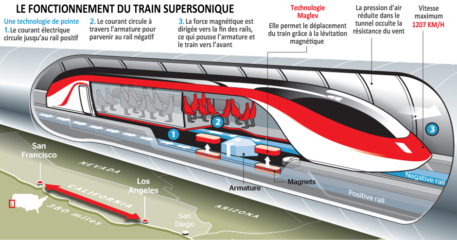 Schema_hyperloop_train_supersonique_fonctionnement